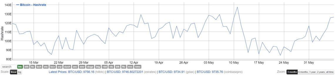 Bitcoin (BTC) Hash Rate