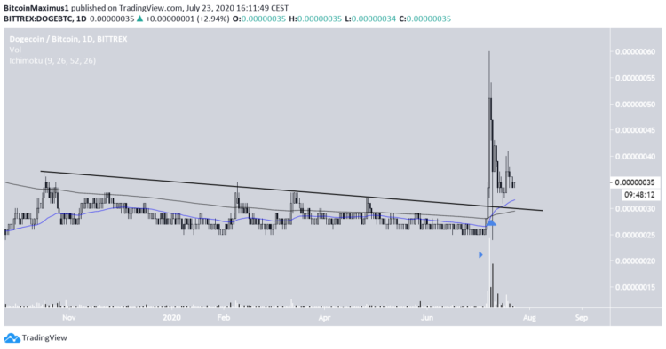 Dogecoin (DOGE) im 1-Tages-Chart