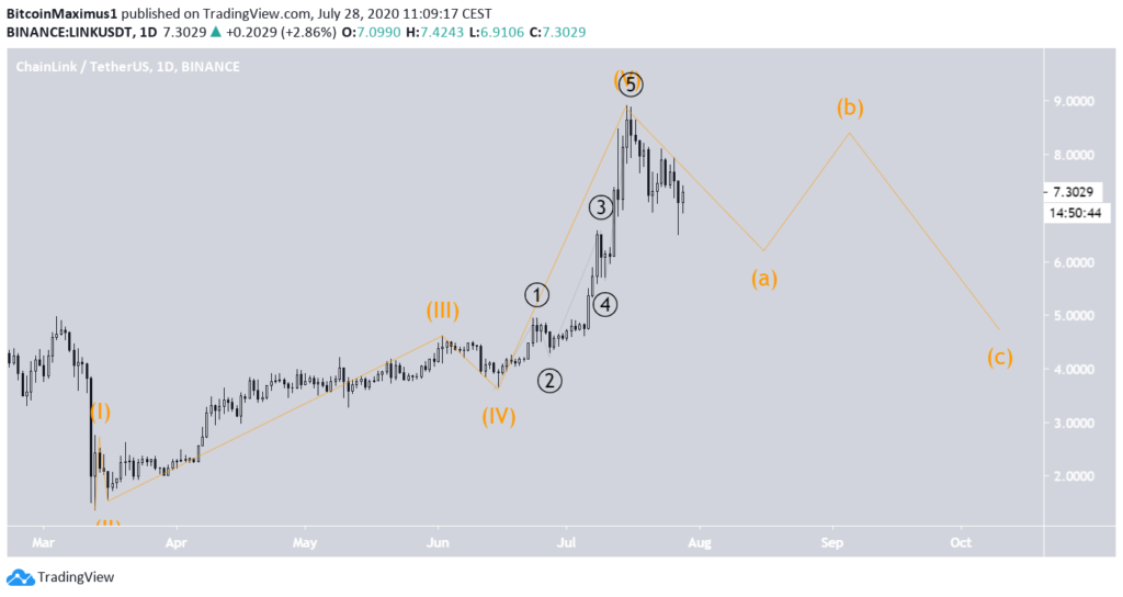 Chainlink (LINK) im 1-Tages-Chart