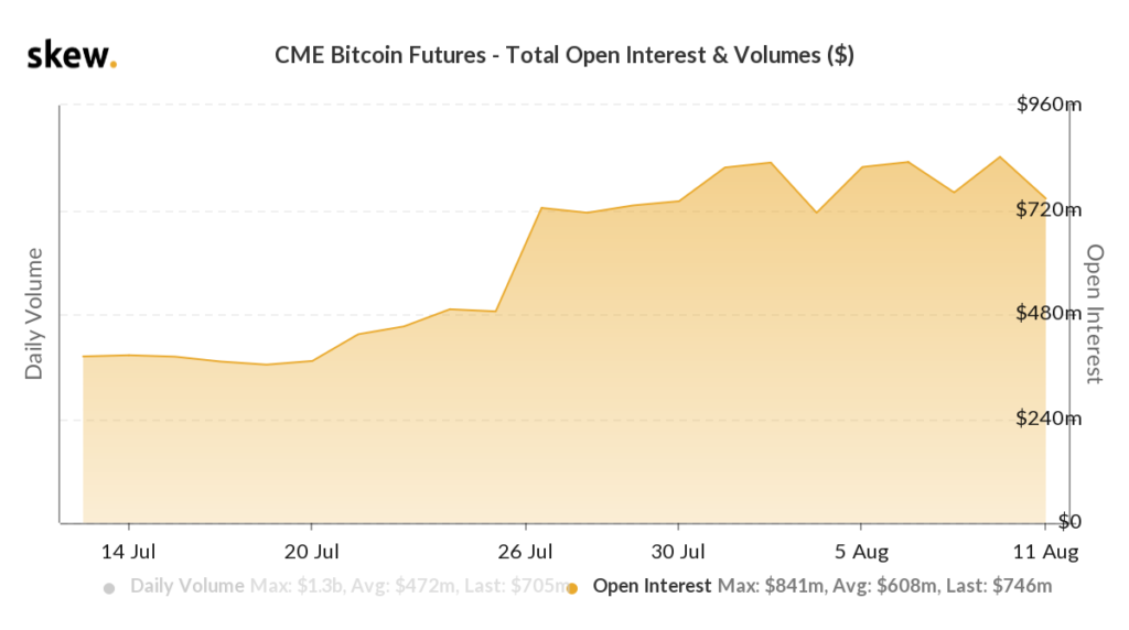 Open Interest in Bitcoin Futures an der Chicago Mercantile Exchange (CME)