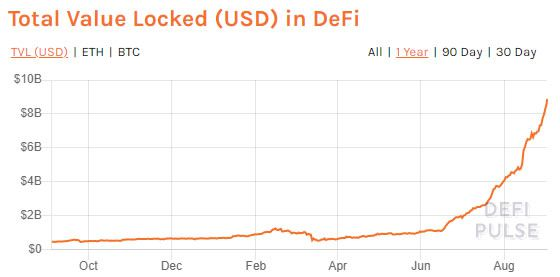 Total Value Locked (USD) in DeFi.
