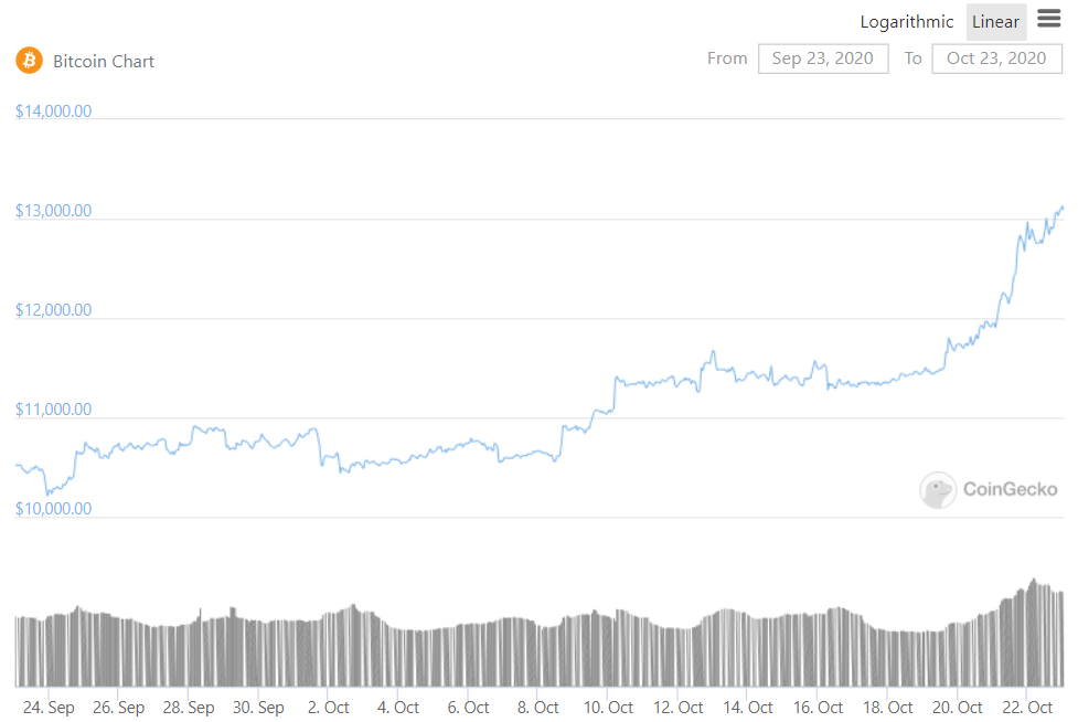 Bitcoin BTC monthly price chart