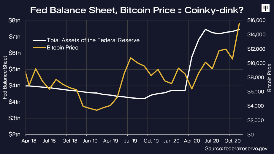 Bitcoin surged as the US Federal Reserve's balance sheet went up | source: Federal Reserve and Pantera