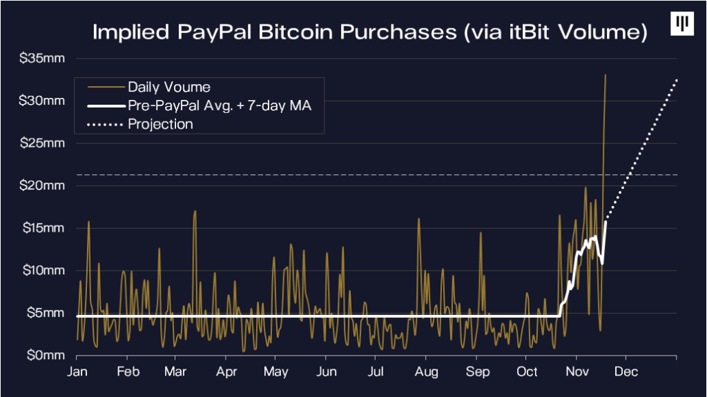 Itbit, the exchange PayPal uses via Paxos, has shown a surge in volume | Source: Pantera