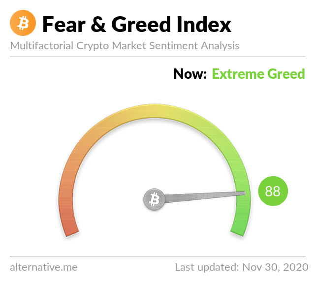 Bitcoin Greed and Fear Index