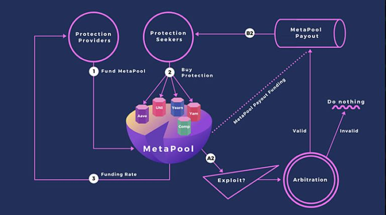 MetaPool Diagram – Medium.