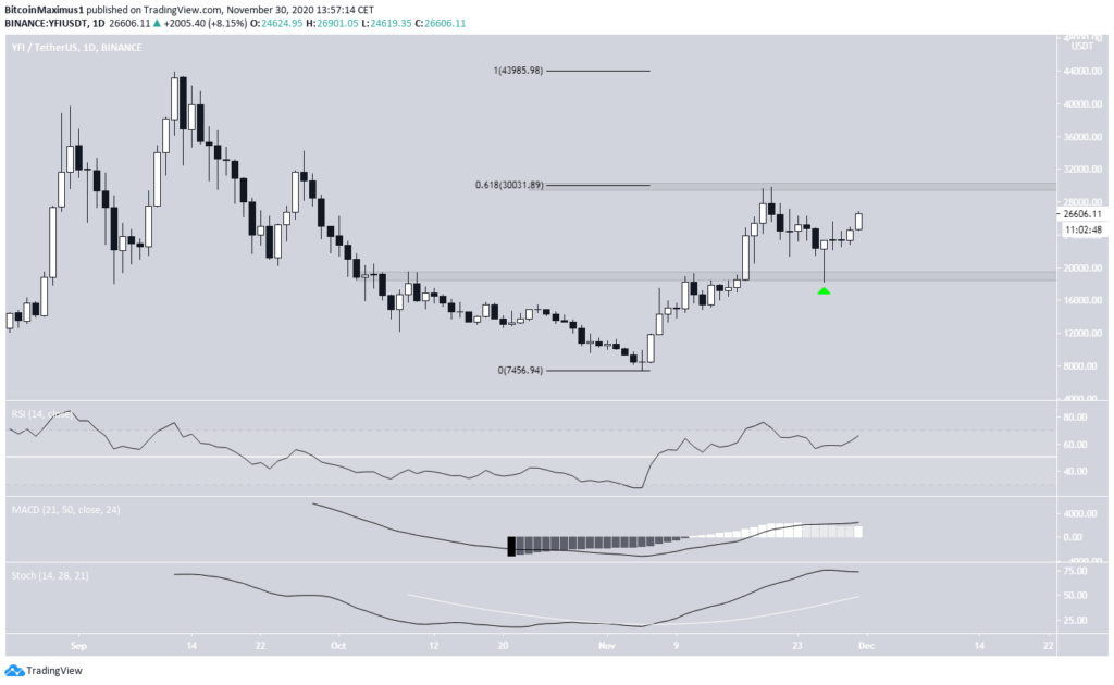 YFI Chart By TradingView