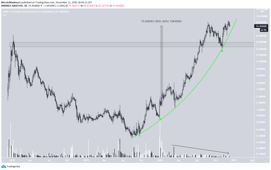 AAVE Chart By TradingView
