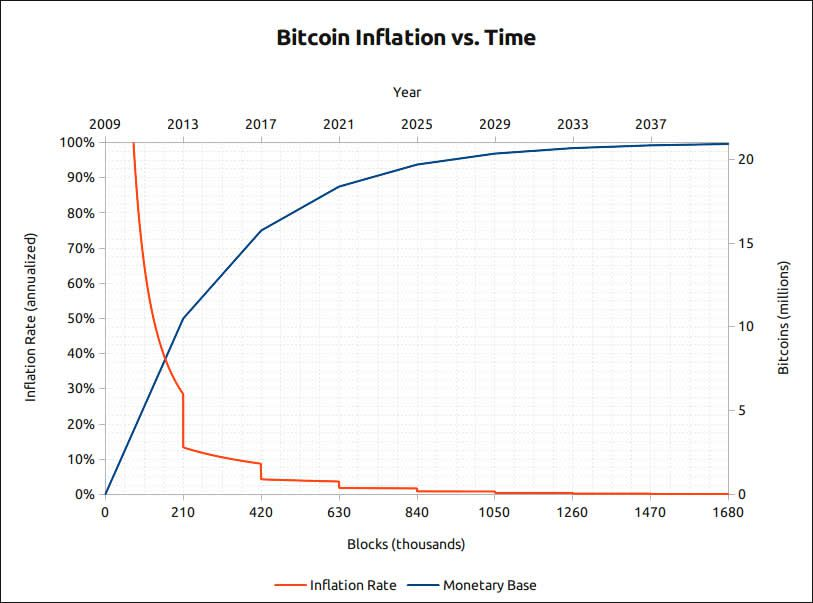 Bitcoin Inflation vs. Time