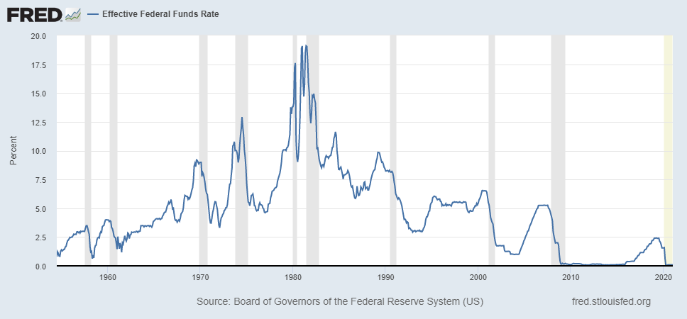 Effective Federal Funds Rate: Fred