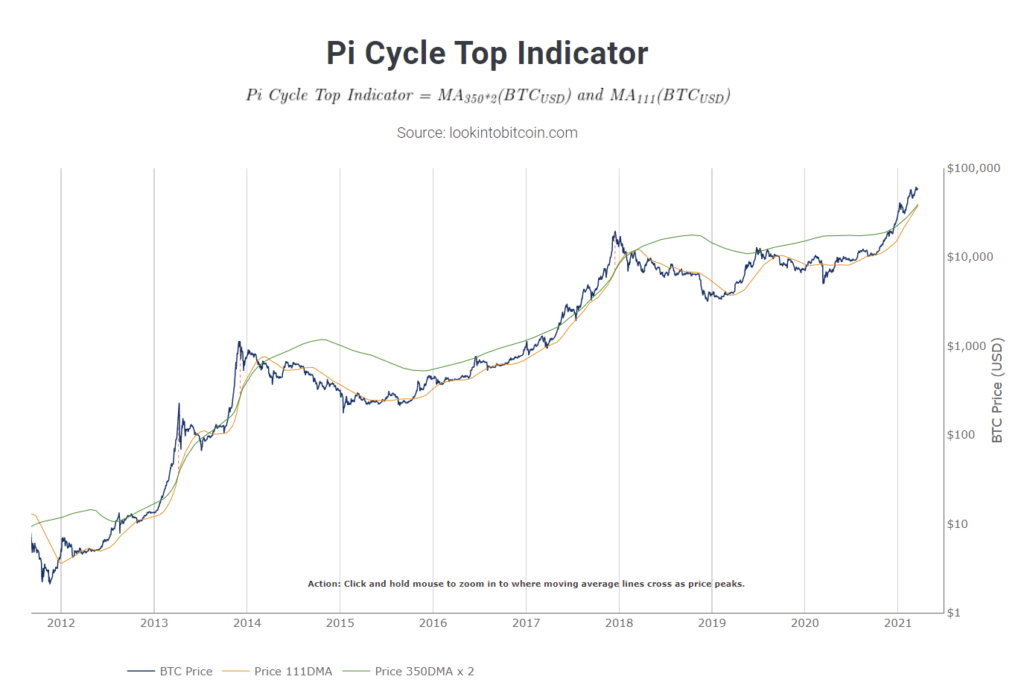 Pi Cycle Indicator / Quelle: www.lookintobitcoin.com