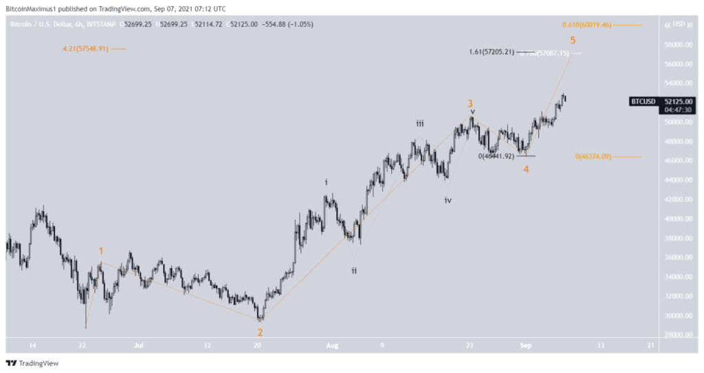 Bitcoin course price BTC 09/07/2021 wave counting